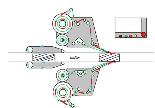 डबल-हेड ऑटोमैटिक साइड्स प्लस राउंड बॉटल लेबलिंग मशीन का चार्ट