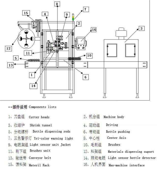 आस्तीन लेबलिंग उपकरण के मुख्य तकनीकी पैरामीटर